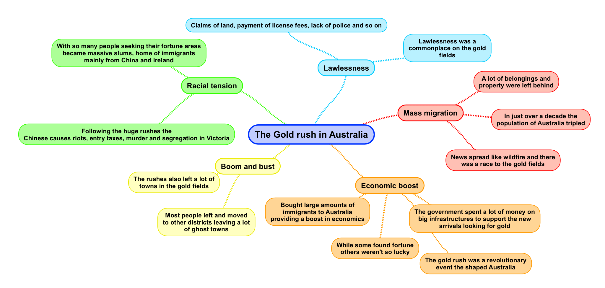 The Gold Rush In Australia Mind Map