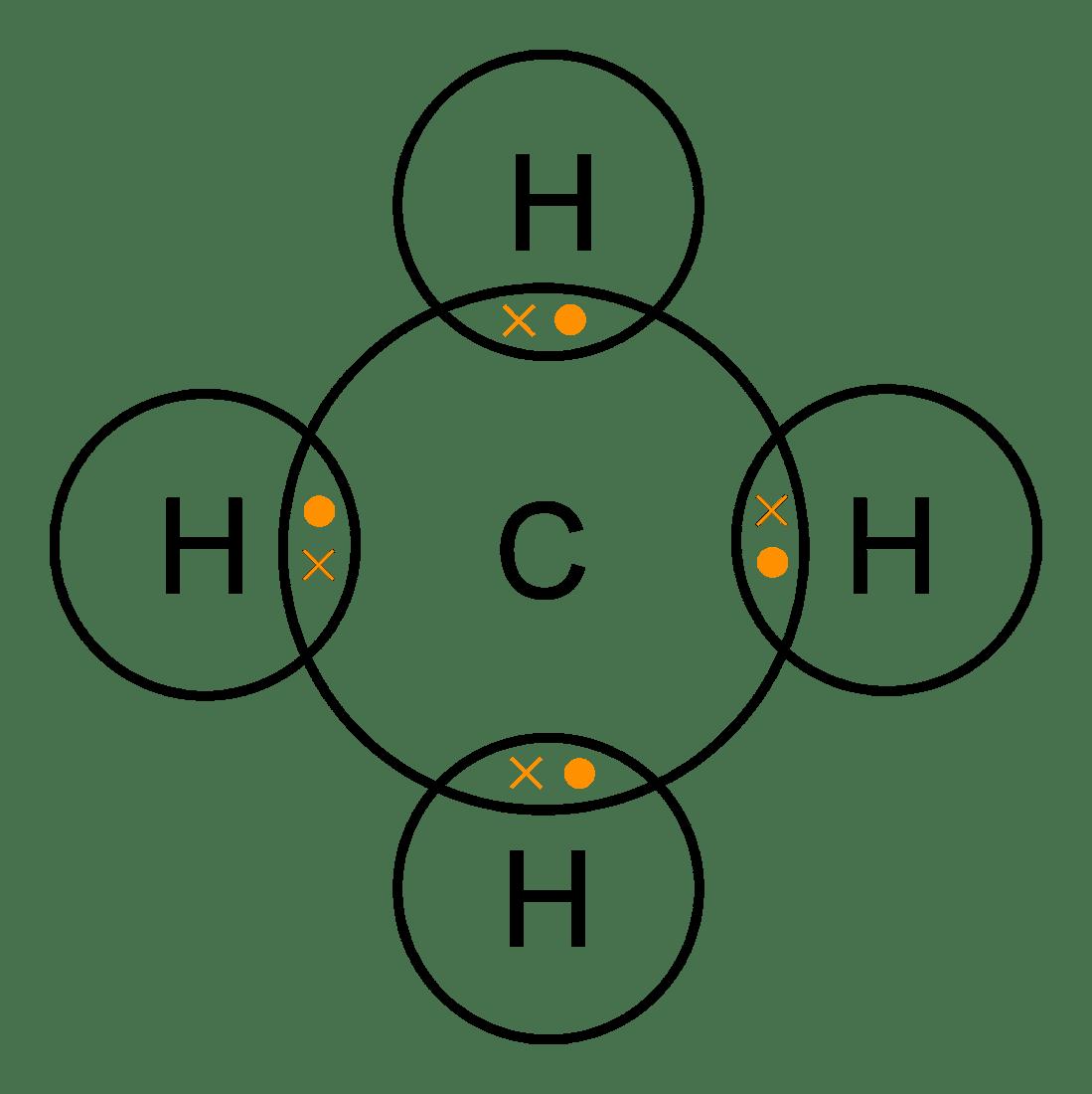dot diagram for elements