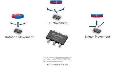 3D Magnetic Sensors Infineon