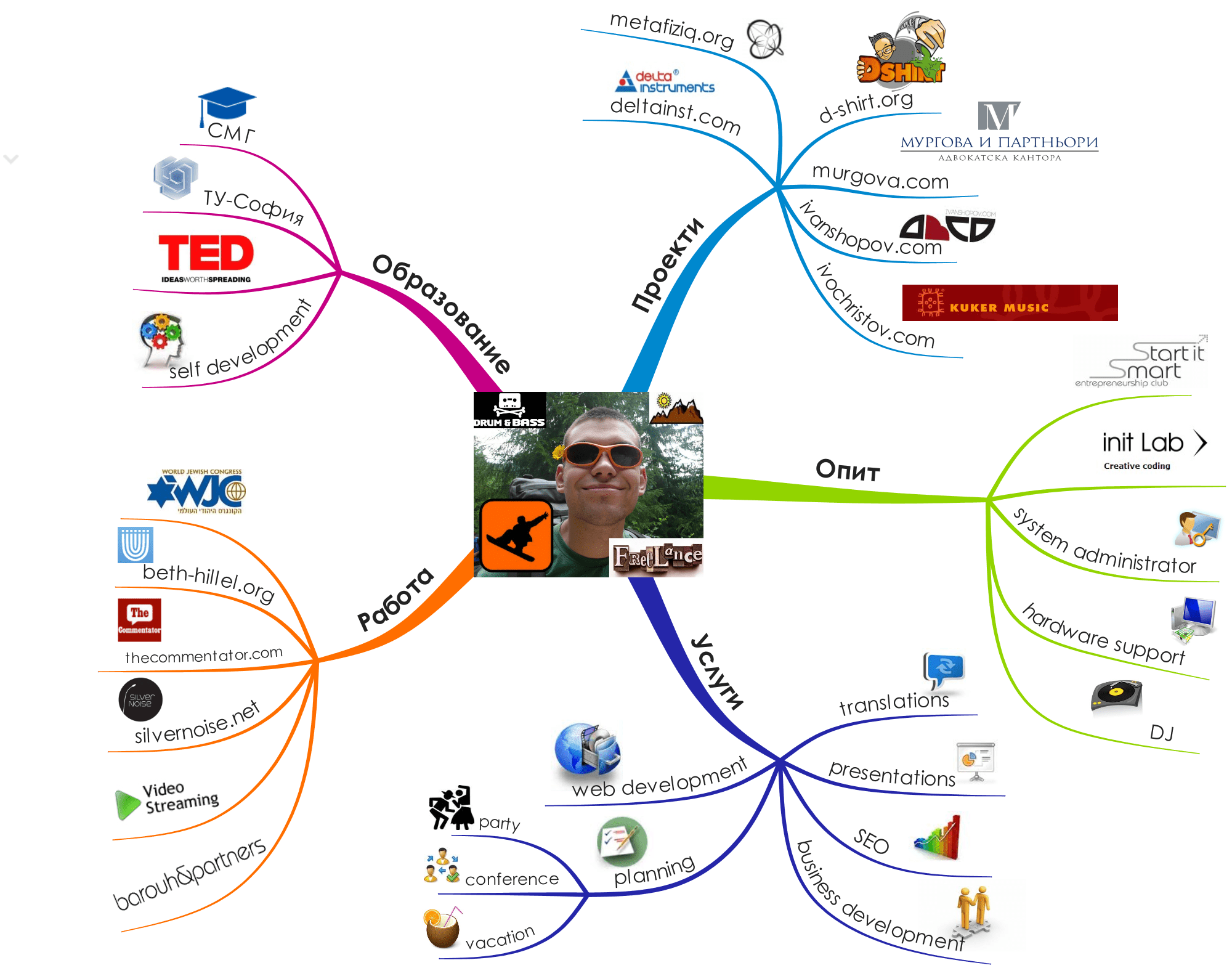 Ruzhekov Com Mind Mapping And My New Cool CV!