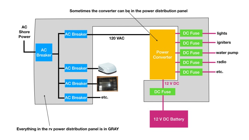 medium resolution of rv electrical distribution panel easy to understand diagram