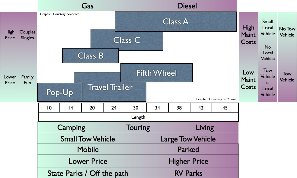 RV buying guide infographic