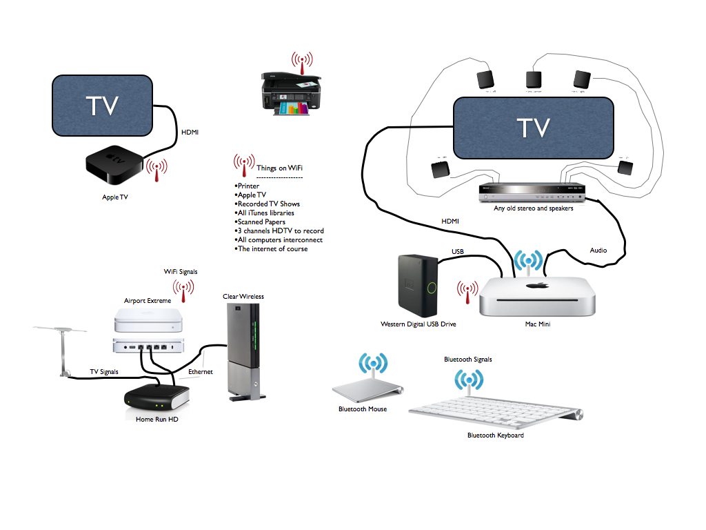 rv cable tv wiring diagram zone valve honeywell super slick entertainment system and wifi network