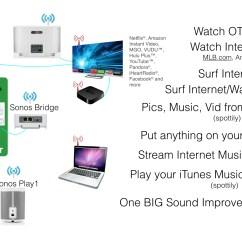 Sonos Speaker Wiring Diagram For Caravan Plug 20 Images