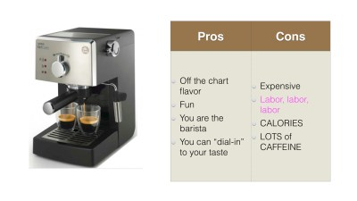 Create your own Mocha with Espresso Machine