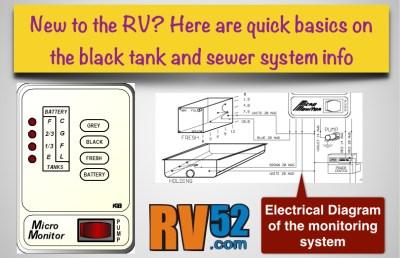 RV Basics : Black Water or Sewer System Information