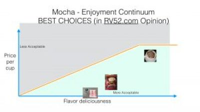 RV52com Best Choices for Mocha Enjoyment