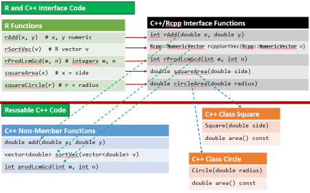 Mapping R Package Functions to Reusable C++