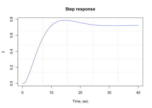 small resolution of figure 10 r plot showing ufss vehicle system response block diagram reduction by series parallel and feedback