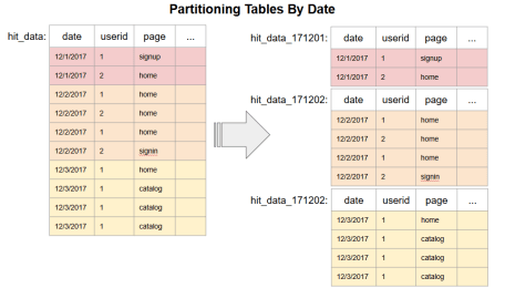 Bigquery List Tables