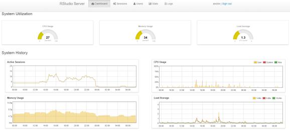 RStudio Server Pro admin dashboard