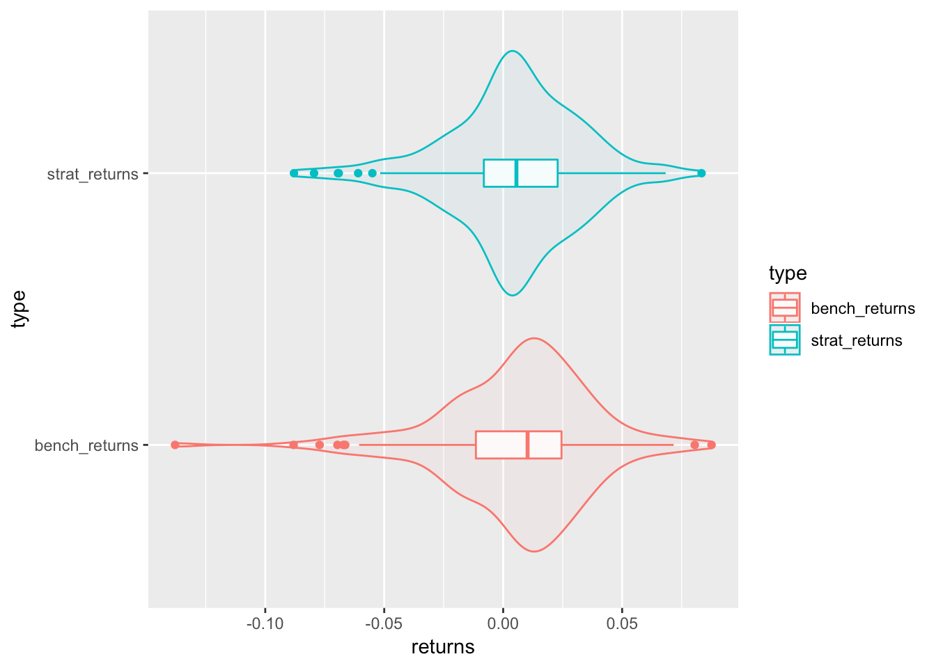 momentum investing with r