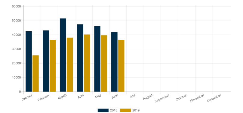 RV Shipments Slip 20% Through First Half of 2019