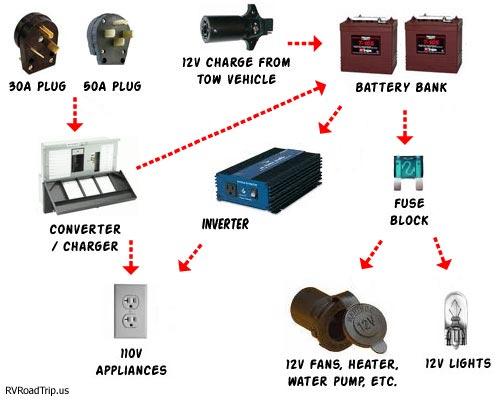 Rv Converter Wiring Diagram Motorhome Converters Problems Wiring