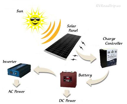 solar pv system wiring diagram c2r chy4 rv panel installation guide power