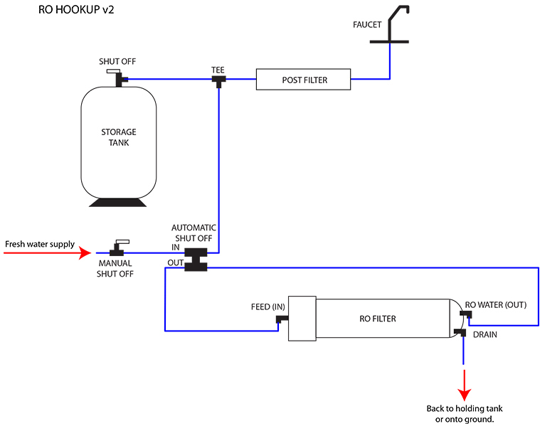 Book Of Motorhome Water Systems Diagram In Thailand By