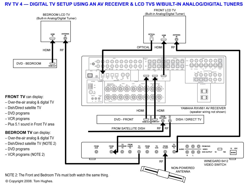 medium resolution of winegard antenna wiring diagram winegard antenna assembly rv satellite system wiring setup thor satellite wiring