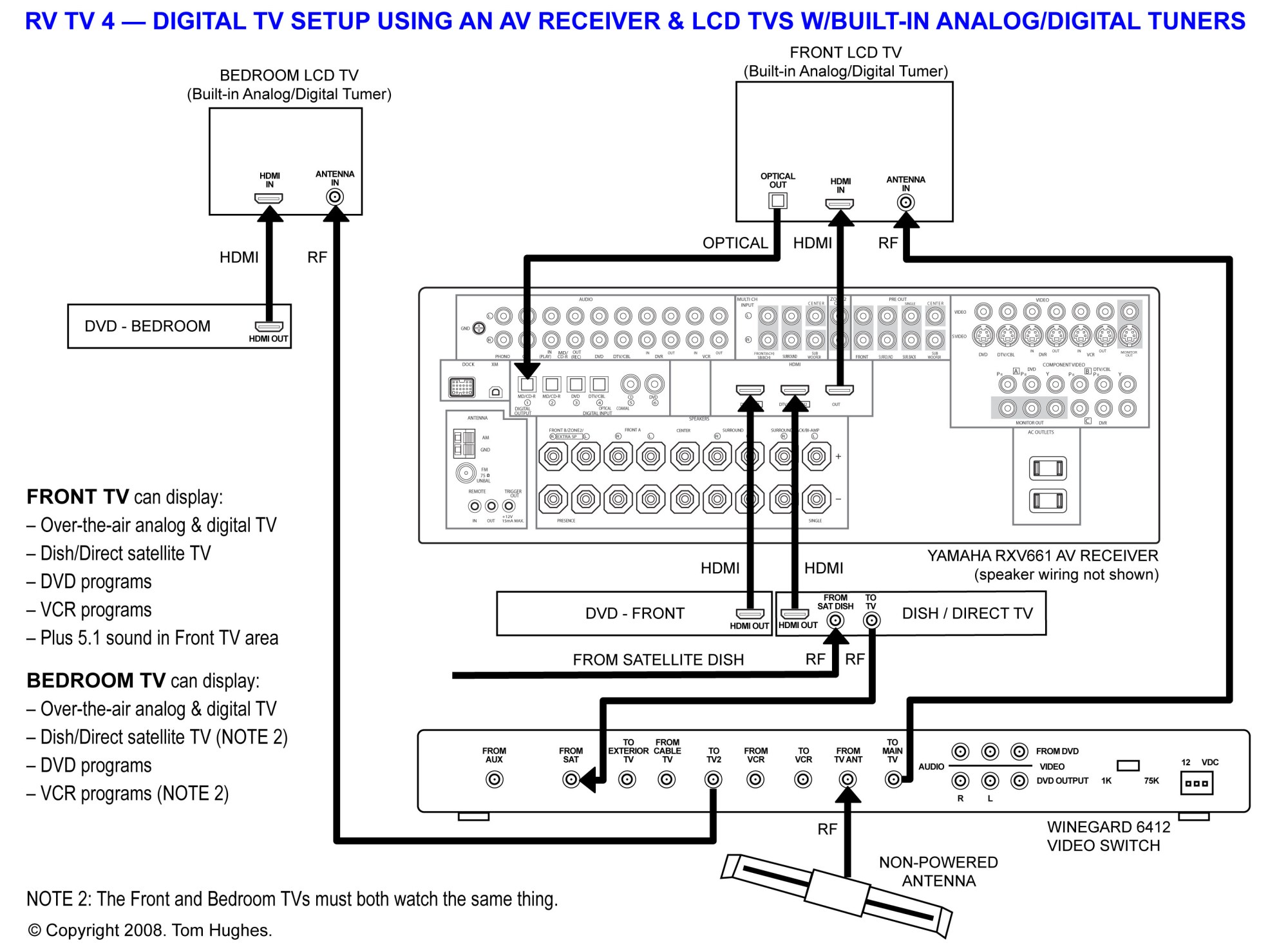 hight resolution of winegard antenna wiring diagram winegard antenna assembly rv satellite system wiring setup thor satellite wiring
