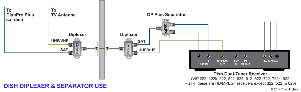 diplexer_use dish network wiring diagram efcaviation com dish network wiring diagrams dual tuner at bayanpartner.co