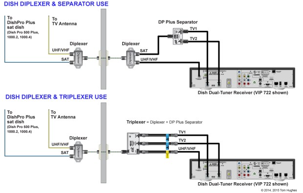 Diplexers, Triplexers, Separators, and the Winegard G2