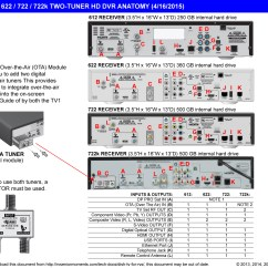 Vip722 Dvr Wiring Diagram Nuclear Power Plant Schematic Dish Work 722k Hd Receiver