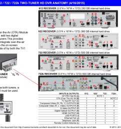 dish tv for rvs rvseniormoments dish receiver wiring diagram [ 1550 x 1208 Pixel ]