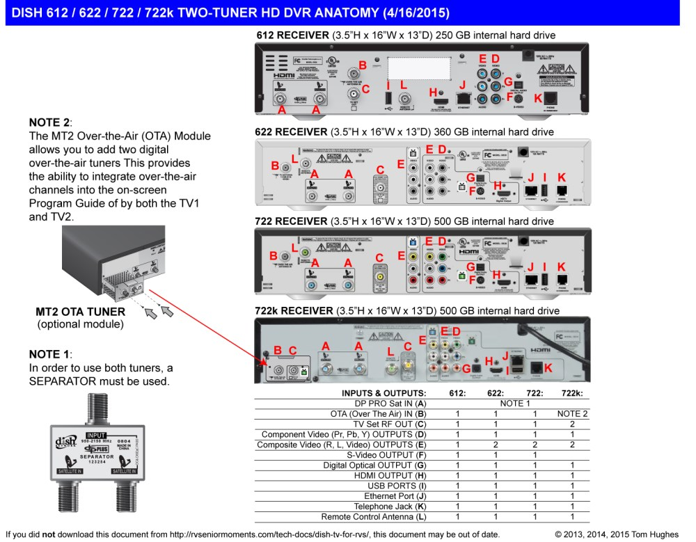 medium resolution of dish tv for rvs rvseniormoments dish receiver wiring diagram
