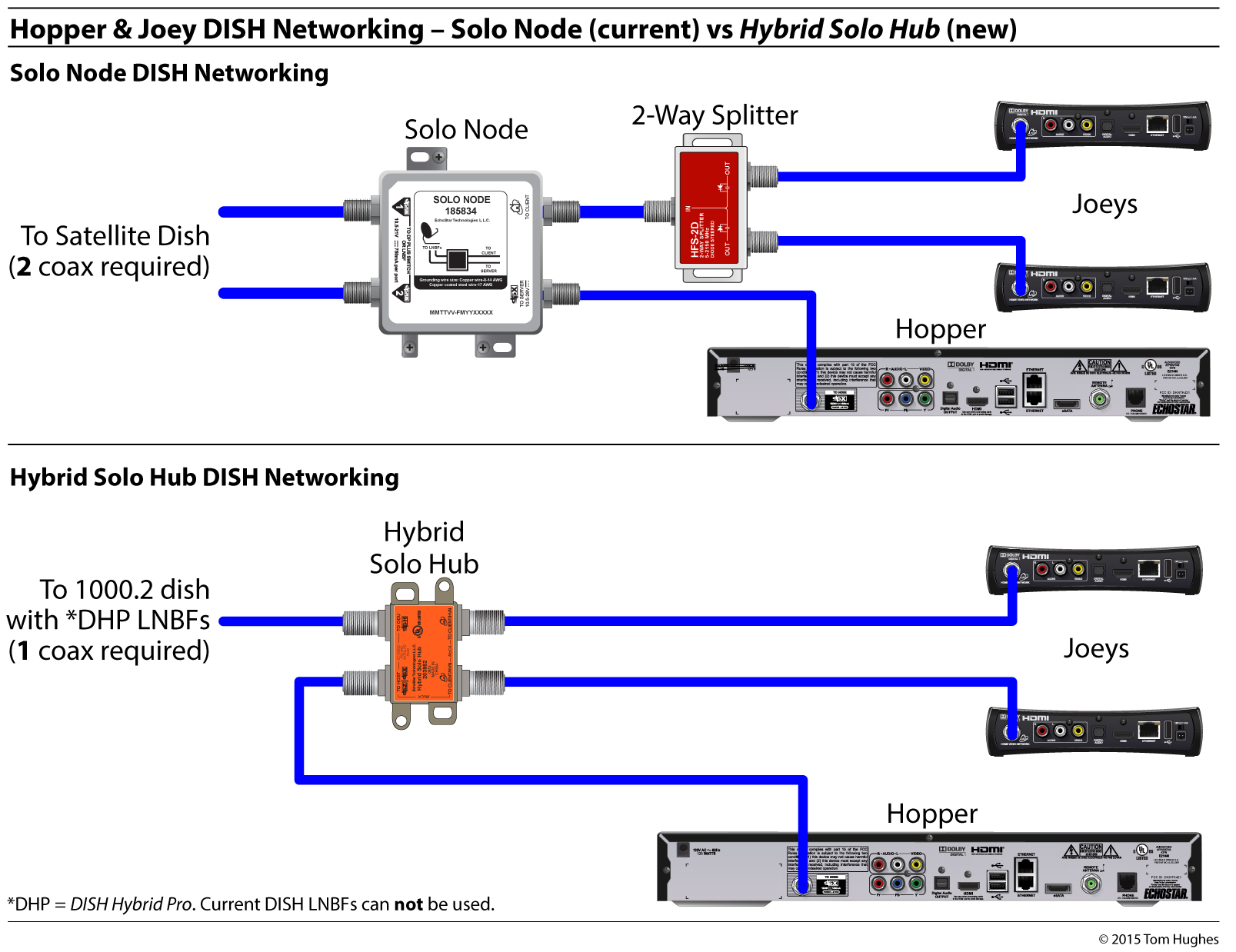 Dish Network Wiring Diagram 722 Dish Hybrid Equipment Simplifying Rv Networking