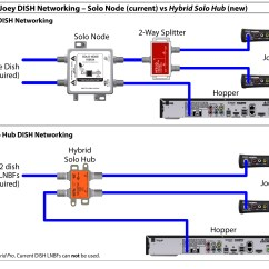 Directv Satellite Dish Wiring Diagram Database Er For Courier Management System Hybrid Equipment — Simplifying Rv Networking | Rvseniormoments