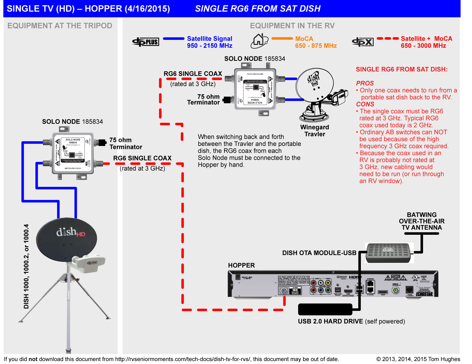 hight resolution of dishtv connection diagrams wiring diagram for you dishtv satellite wiring diagram