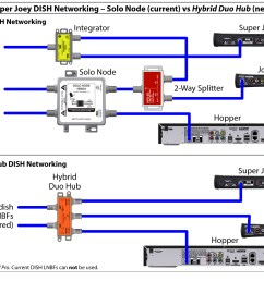 dish cable diagram starting know about wiring diagram u2022 whole house dvr cable wiring dish [ 1607 x 1238 Pixel ]