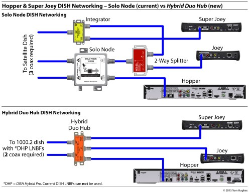 small resolution of dish cable diagram starting know about wiring diagram u2022 whole house dvr cable wiring dish