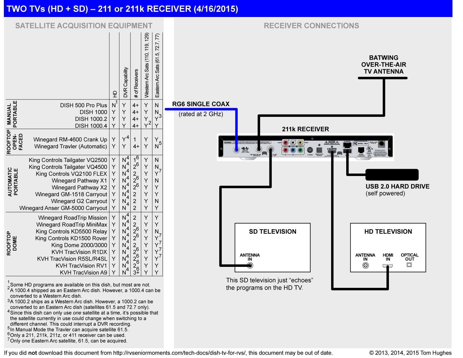 bell hd satellite dish wiring diagram nordyne ac capacitor tv for rvs rvseniormoments