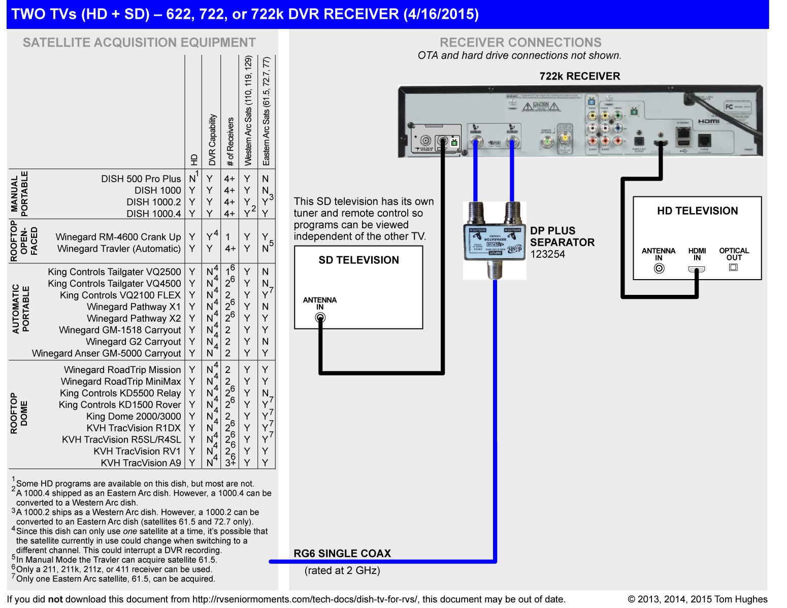 Dish Network 322 Wiring Diagram Dish Tv For Rvs Rvseniormoments