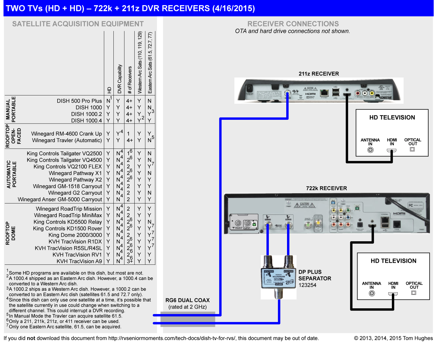 hight resolution of vip 722 wiring diagram dish tv for rvs rvseniormomentsone 622 722 or 722k and a super home node