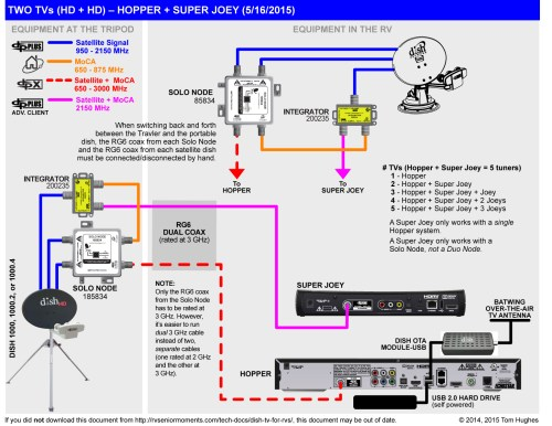 small resolution of super joey integrator wiring diagram super joey and joey dish hopper super joey wiring diagram basic electrical wiring diagrams