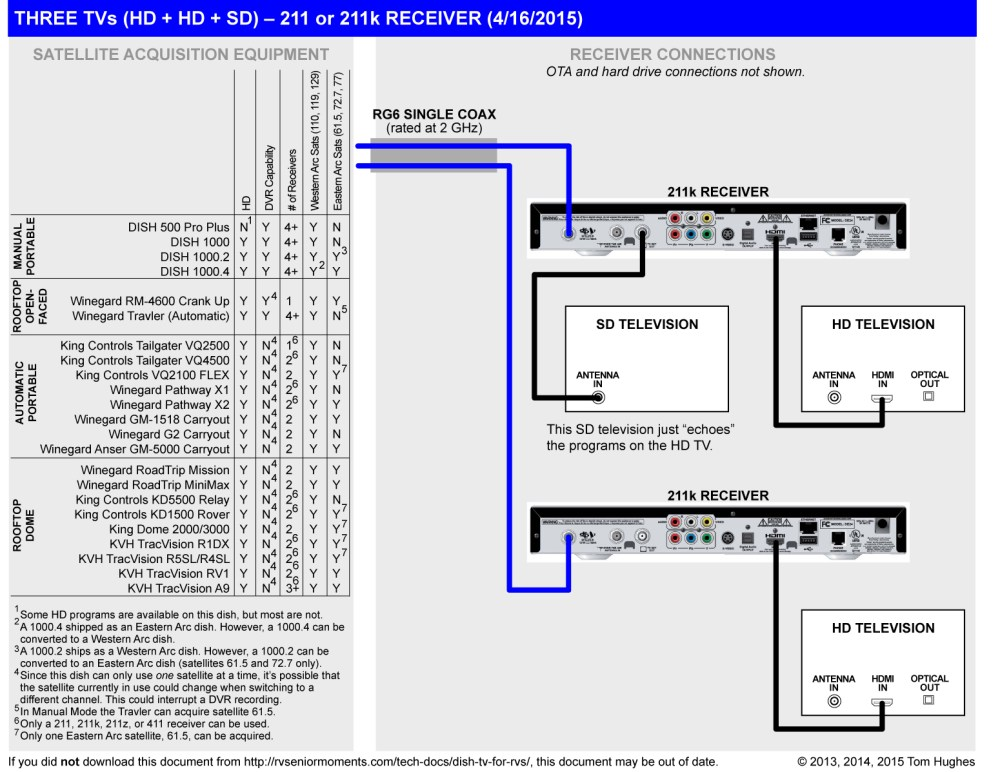 medium resolution of dish 500 wiring diagram wiring diagram technic dish 1000 wiring diagram
