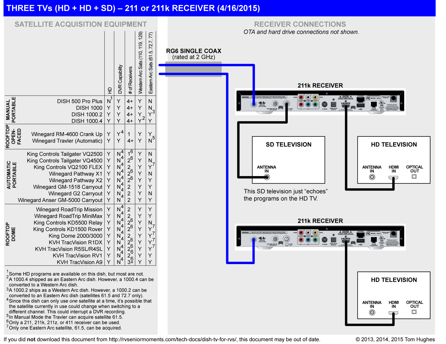 hight resolution of dish 500 wiring diagram wiring diagram technic dish 1000 wiring diagram