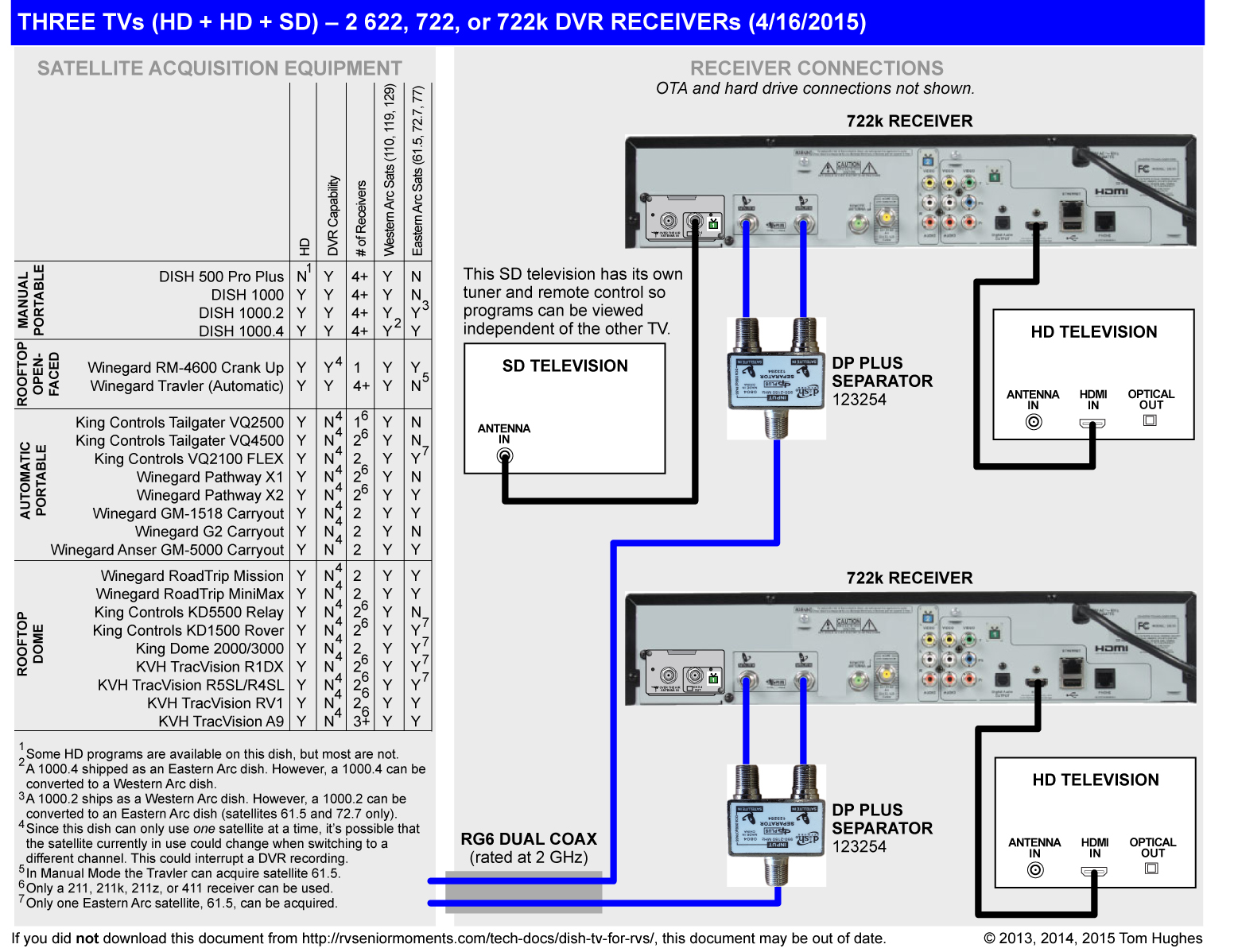 vip722 dvr wiring diagram honda cb750 dish network hopper 3