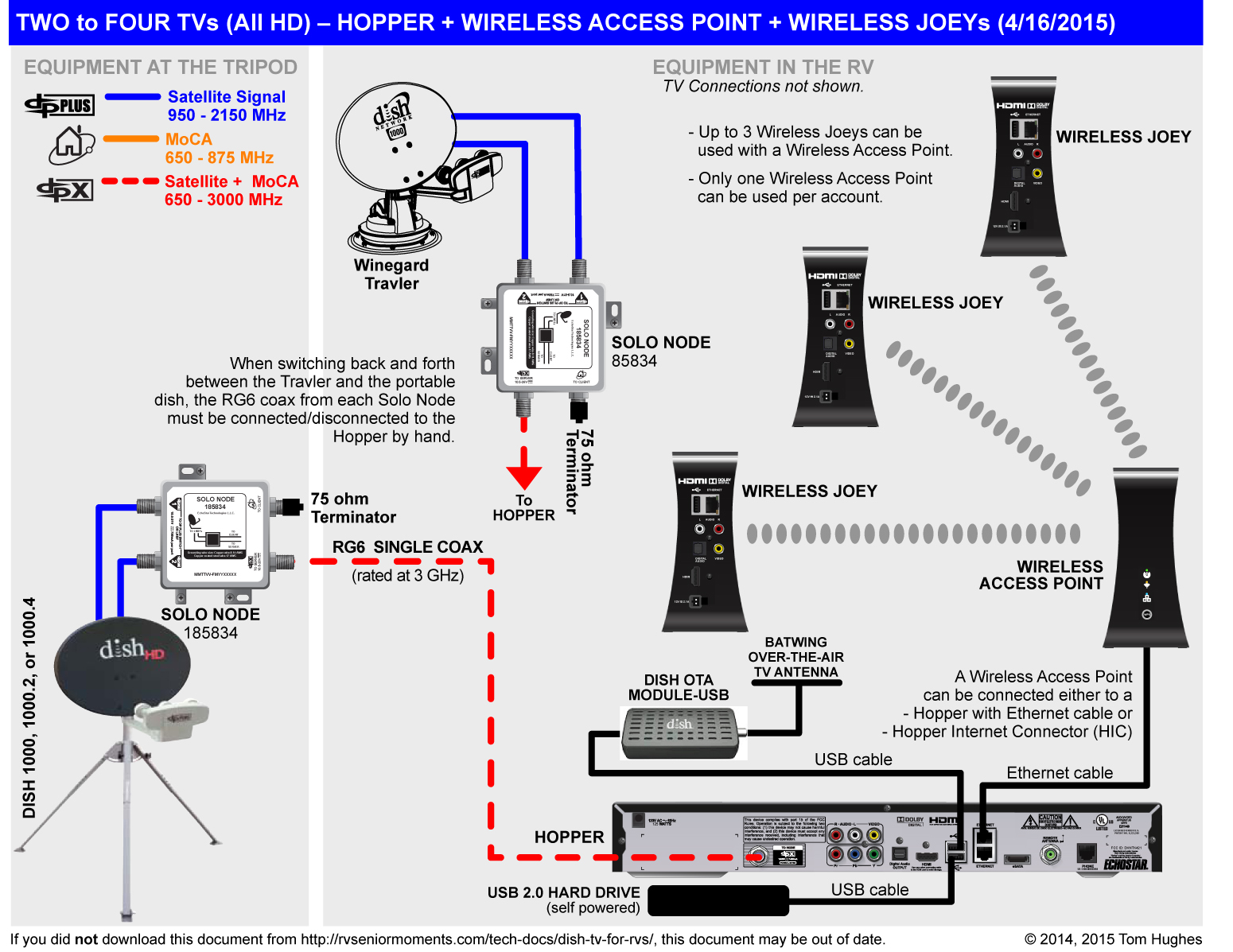 hight resolution of wireless joey networking single tv