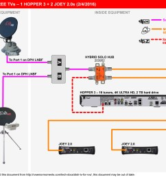 wiring diagram for dish network 3 tuners 40 wiring winegard rv satellite wiring diagrams rv satellite system wiring setup [ 1505 x 1197 Pixel ]