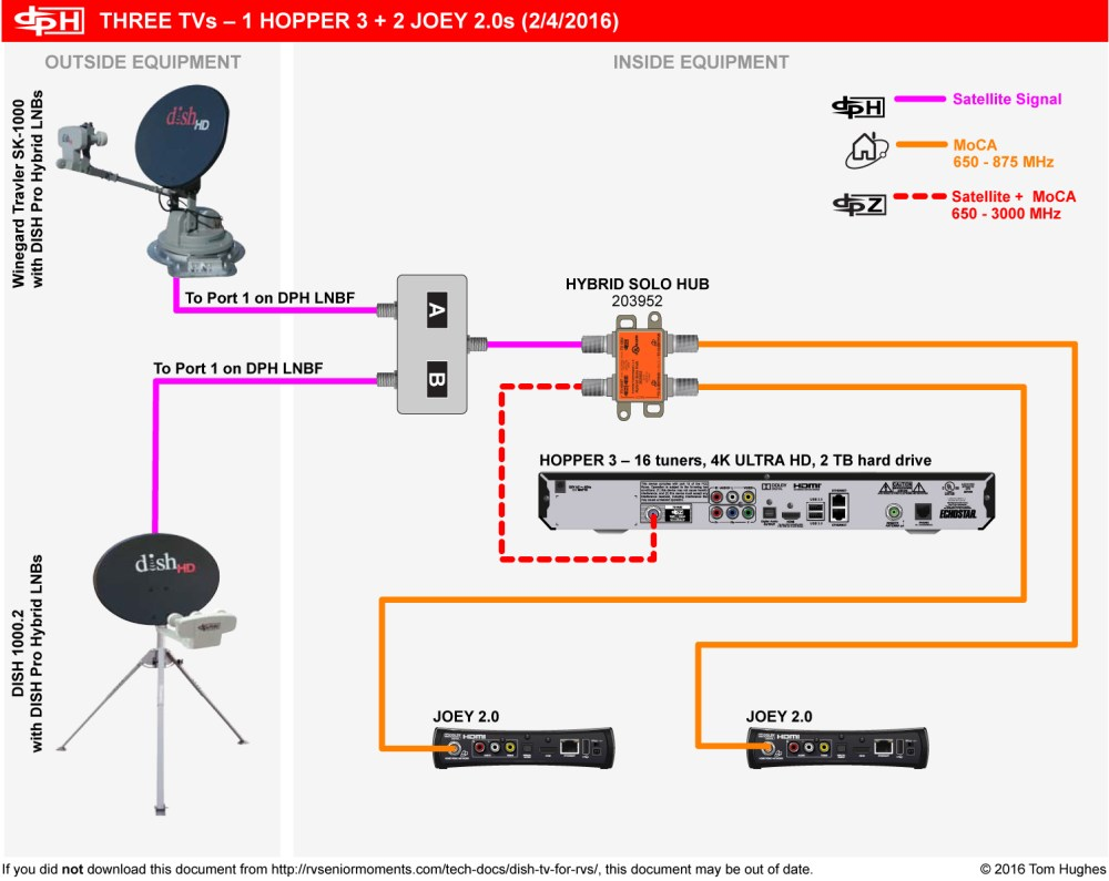 medium resolution of wiring diagram for dish network 3 tuners 40 wiring winegard rv satellite wiring diagrams rv satellite system wiring setup