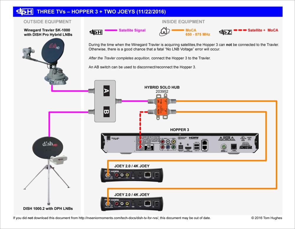 medium resolution of dishtv hopper wiring diagram wiring diagram load dish tv remote diagram diagram further dish work hopper
