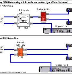 dish network home wiring diagram wiring diagram today dish network wiring installation dish network wiring [ 1607 x 1238 Pixel ]