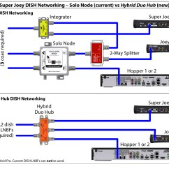 Dish Network Hopper Wiring Diagram 2 5 Mm Jack Tv For Rvs | Rvseniormoments