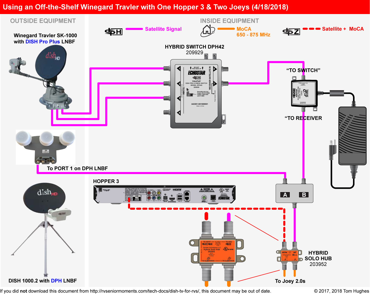 hight resolution of dish tv for rvs rvseniormomentstwo hoppers wiring diagram 10