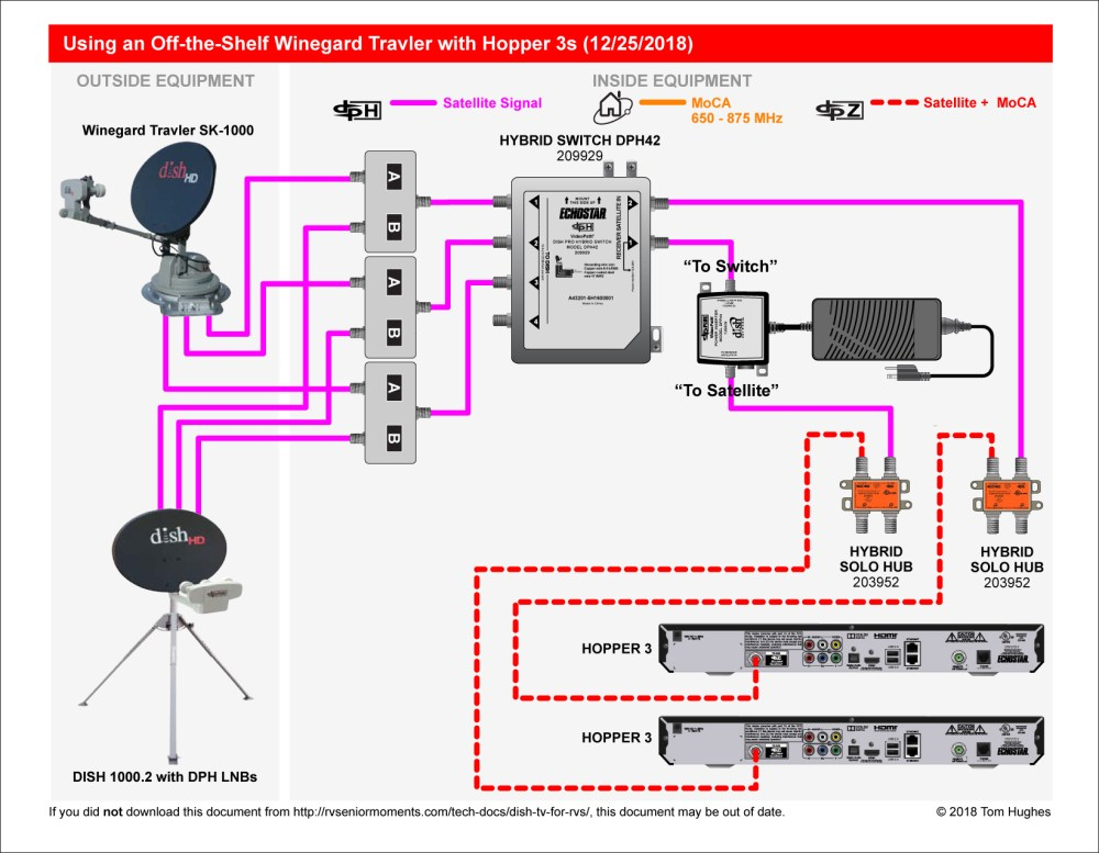 medium resolution of satellite dish connection diagram wwwwinnfreenetcom dpplus dish tv for rvs rvseniormoments satellite dish connection diagram wwwwinnfreenetcom