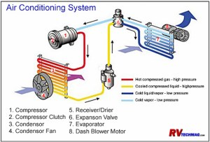 RV Air Conditioning Service