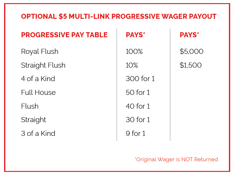 Progressive Wager Payout in Blackjack