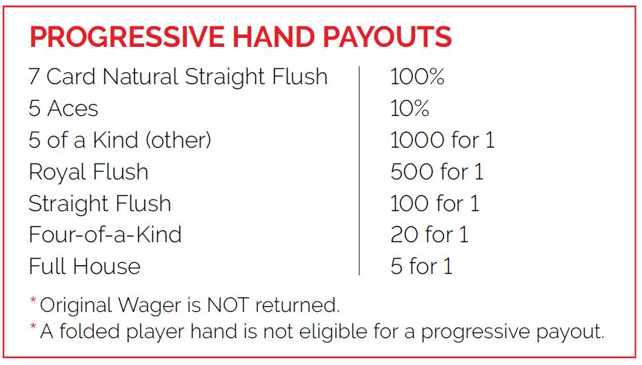 pai gow poker progressive hand payouts.